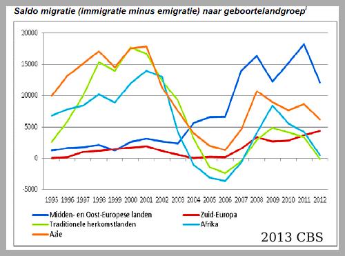 2013-saldo-migratie.png