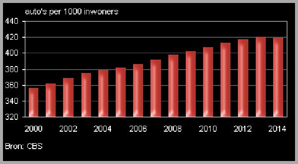Nieuws: 7-9-miljoen-personenautos-in-Nederland, Amstelveen: www.amstelveenweb.com/nieuws-7-9-miljoen-personenautos-in-Nederland...