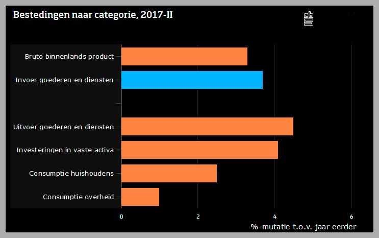 Nieuws De Nederlandse Economie Groeide In Het Tweede Kw Amstelveen